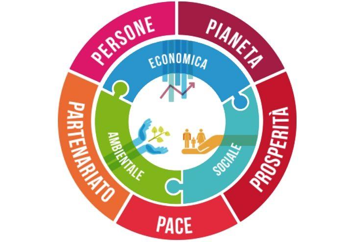 L Agenda 2030 Dell Onu Per Lo Sviluppo Sostenibile Alleanza Italiana Per Lo Sviluppo Sostenibile