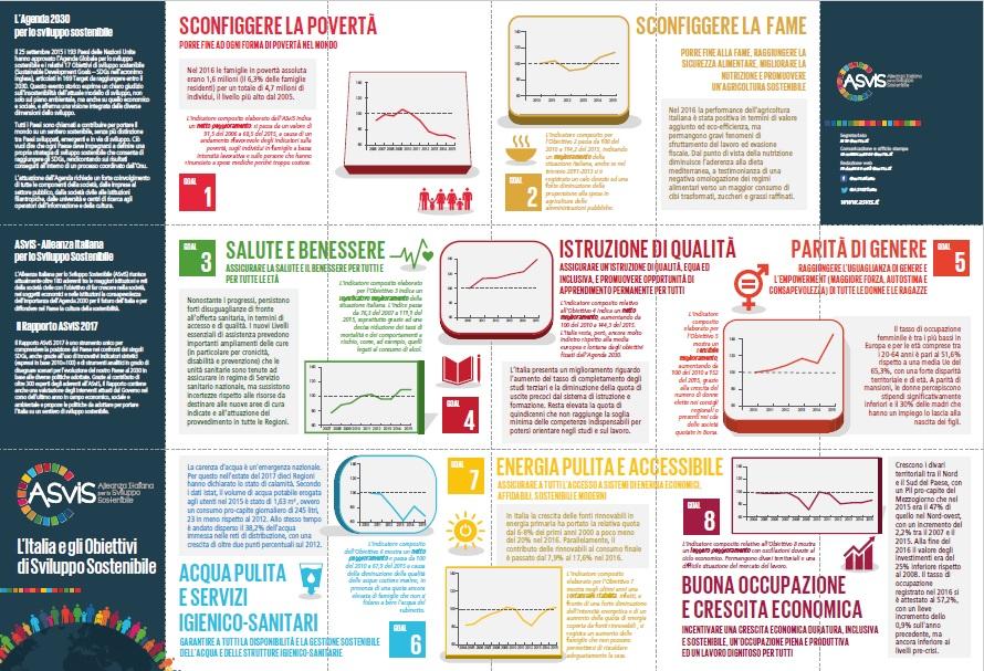 Gli Indicatori Compositi Dell Asvis Sugli Obiettivi Dell Agenda 2030