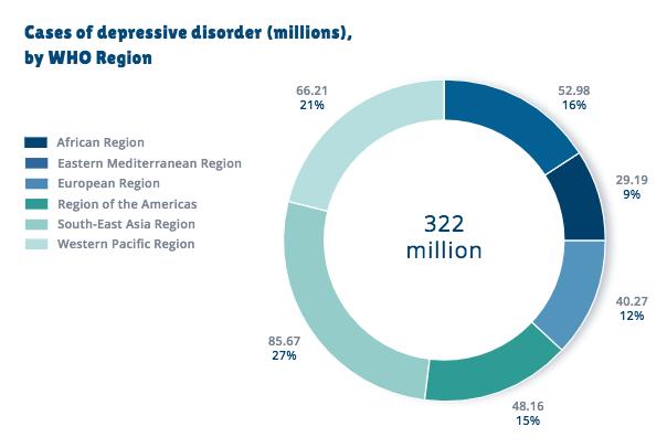 Giornata Mondiale Della Salute Oms La Depressione Emergenza Globale